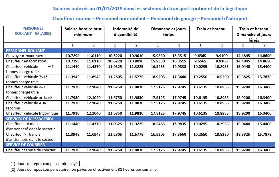 Transport Routier Belge Salaire Horaire Au 01 01 2019